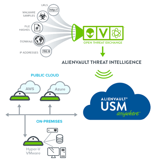 Alienvault Threat Intelligence