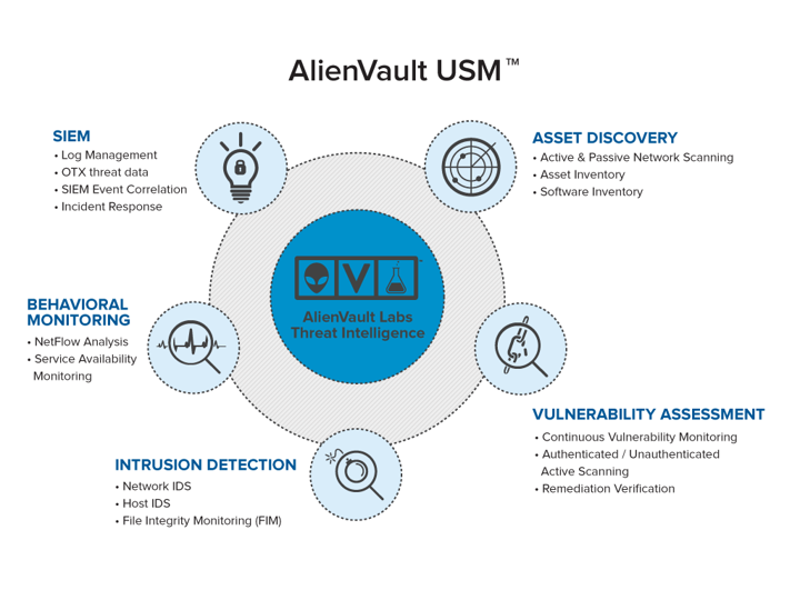 Alien Vault Unified Security Management USM